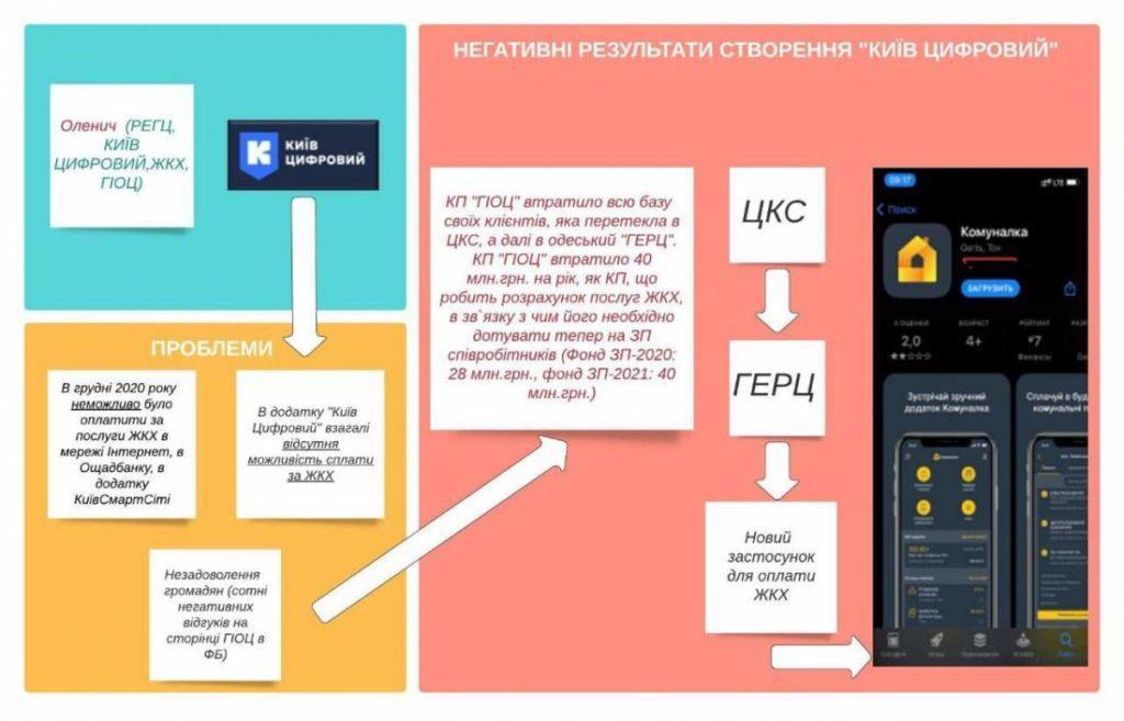 Kyiv Smart City історія розкрадання 7,4 млрд. – від Прокопіва до Оленича